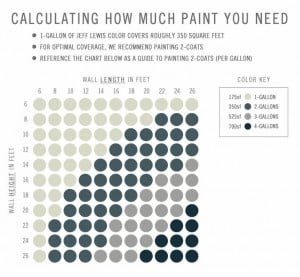 Chart showing how much paint you need for painting a room {Jeff Lewis Paints}